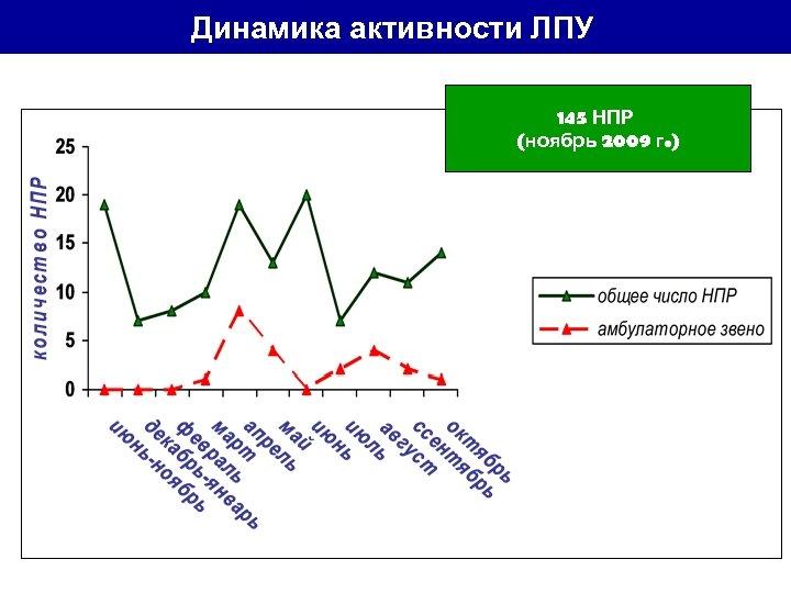 Динамика активности ЛПУ 145 НПР (ноябрь 2009 г. )