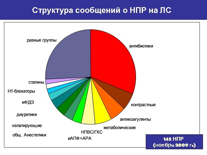 Структура сообщений о НПР на ЛС 145 НПР (ноябрь 2009 г. )