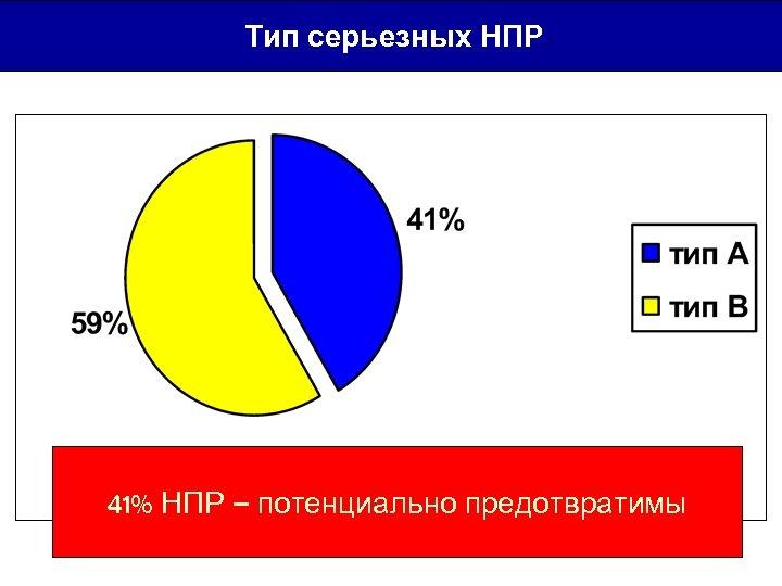 Тип серьезных НПР 41% НПР – потенциально предотвратимы