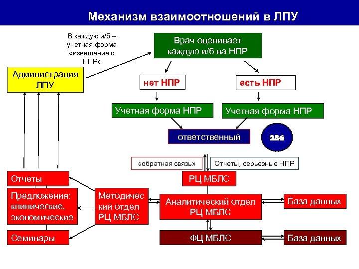 Механизм взаимоотношений в ЛПУ В каждую и/б – учетная форма «извещение о НПР» Администрация