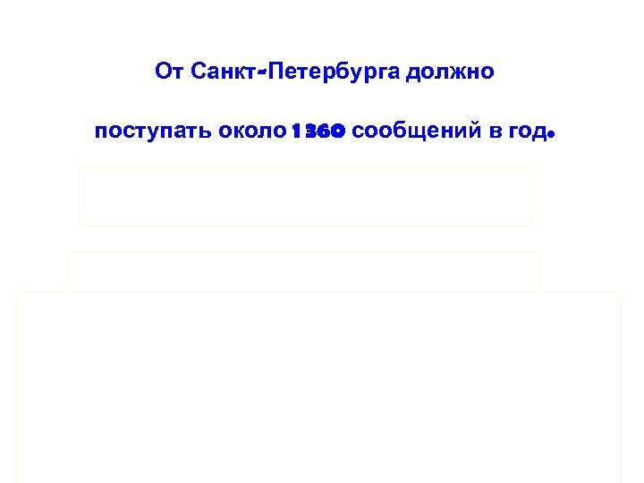 От Санкт-Петербурга должно поступать около 1 360 сообщений в год. До открытия РЦ МБСЛ