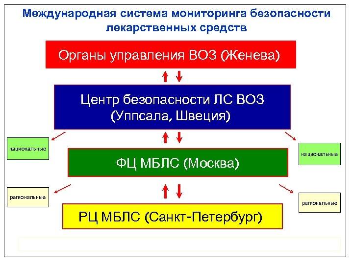 Международная система мониторинга безопасности лекарственных средств Органы управления ВОЗ (Женева) Центр безопасности ЛС ВОЗ