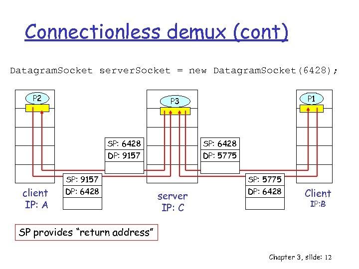 Connectionless demux (cont) Datagram. Socket server. Socket = new Datagram. Socket(6428); P 2 SP: