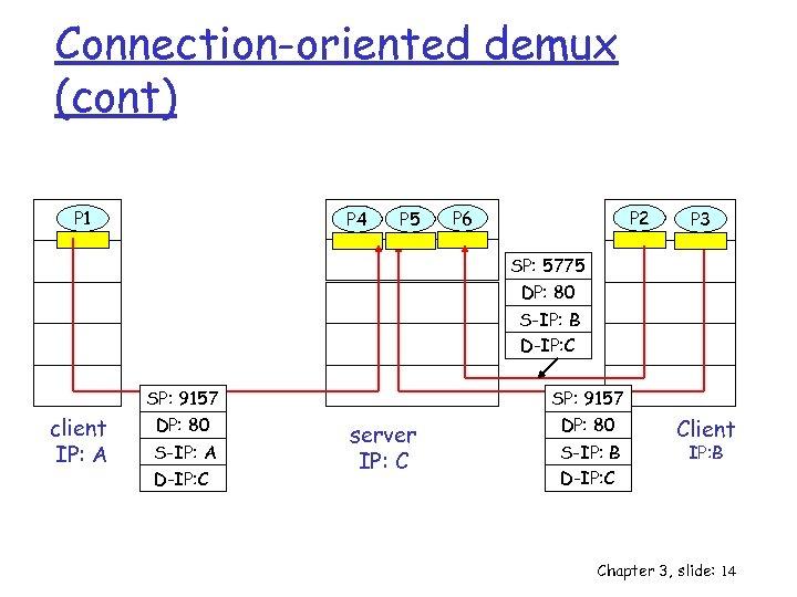 Connection-oriented demux (cont) P 1 P 4 P 5 P 2 P 6 P