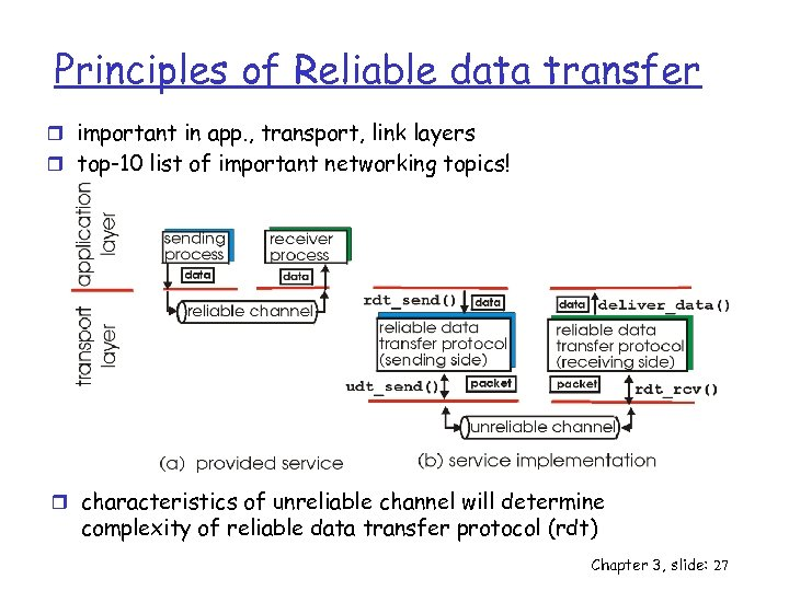 Principles of Reliable data transfer r important in app. , transport, link layers r