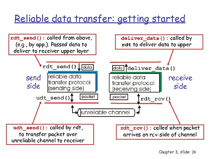 Reliable data transfer: getting started rdt_send(): called from above, (e. g. , by app.