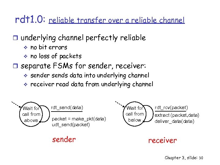 rdt 1. 0: reliable transfer over a reliable channel r underlying channel perfectly reliable