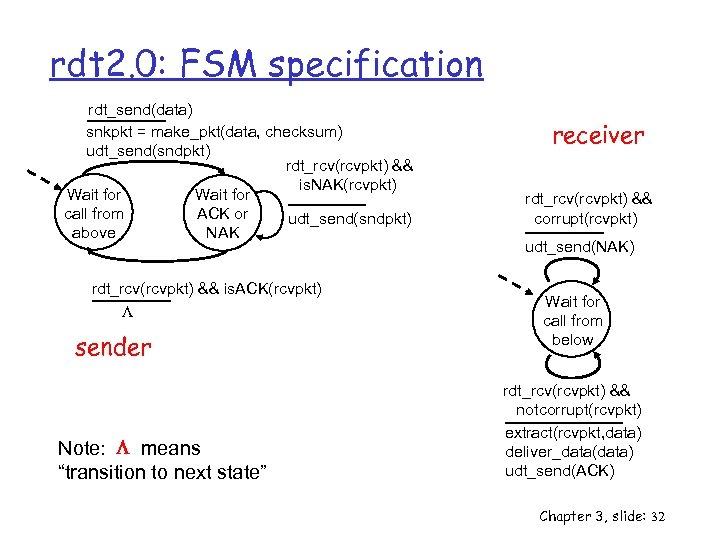 rdt 2. 0: FSM specification rdt_send(data) snkpkt = make_pkt(data, checksum) udt_send(sndpkt) rdt_rcv(rcvpkt) && is.