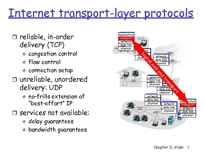 """Internet transport-layer protocols r reliable, in-order delivery (TCP) v no-frills extension of """"best-effort"""" IP"""