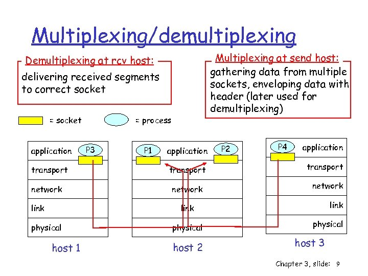 Multiplexing/demultiplexing Multiplexing at send host: gathering data from multiple sockets, enveloping data with header