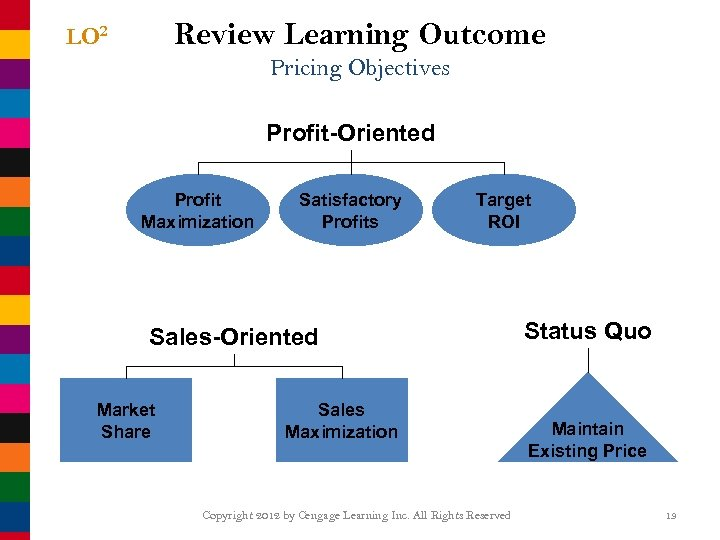 Review Learning Outcome LO 2 Pricing Objectives Profit-Oriented Profit Maximization Satisfactory Profits Target ROI