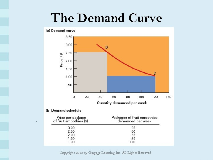 The Demand Curve Copyright 2012 by Cengage Learning Inc. All Rights Reserved