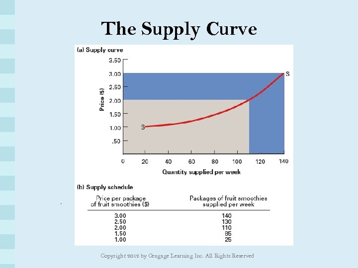 The Supply Curve Copyright 2012 by Cengage Learning Inc. All Rights Reserved