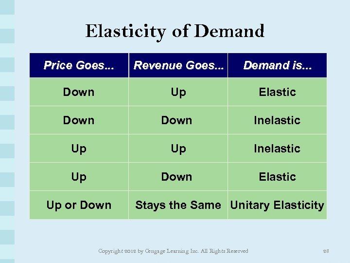 Elasticity of Demand Price Goes. . . Revenue Goes. . . Demand is. .