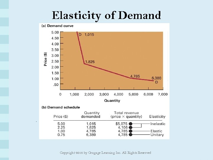 Elasticity of Demand Copyright 2012 by Cengage Learning Inc. All Rights Reserved