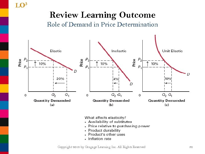 LO 3 Review Learning Outcome Role of Demand in Price Determination Copyright 2012 by