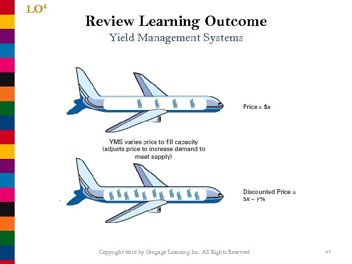 LO 4 Review Learning Outcome Yield Management Systems Copyright 2012 by Cengage Learning Inc.