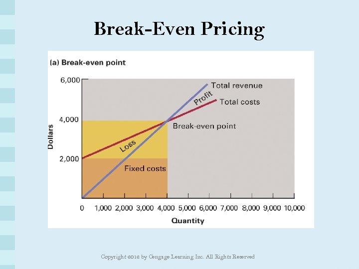 Break-Even Pricing Copyright 2012 by Cengage Learning Inc. All Rights Reserved