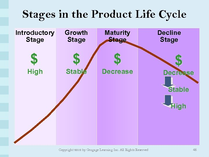 Stages in the Product Life Cycle Introductory Stage Growth Stage Maturity Stage $ $
