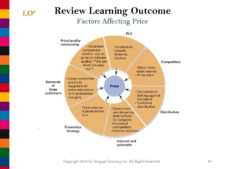 LO 6 Review Learning Outcome Factors Affecting Price Copyright 2012 by Cengage Learning Inc.