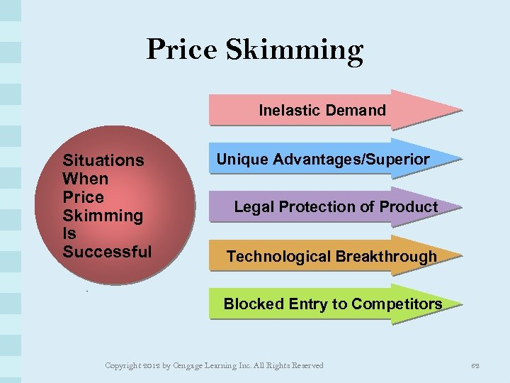 Price Skimming Inelastic Demand Situations When Price Skimming Is Successful Unique Advantages/Superior Legal Protection