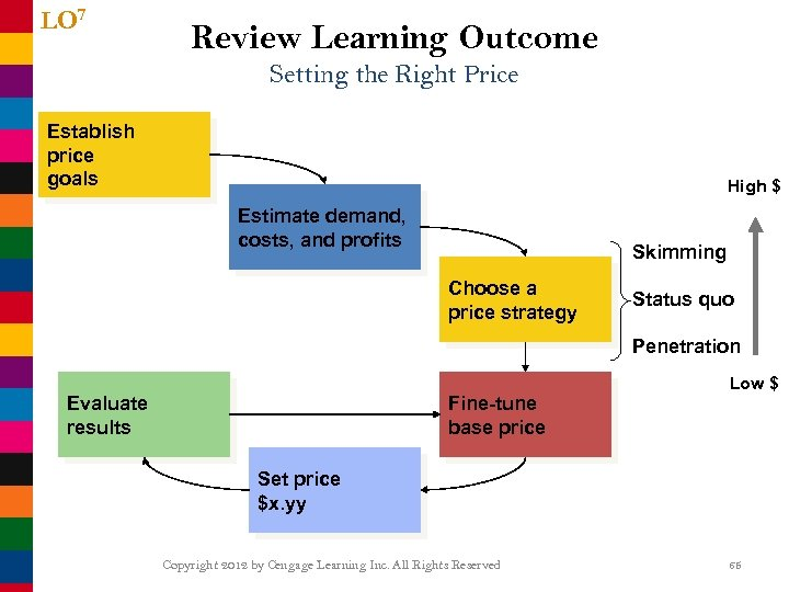 LO 7 Review Learning Outcome Setting the Right Price Establish price goals High $