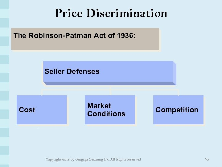 Price Discrimination The Robinson-Patman Act of 1936: Seller Defenses Cost Market Conditions Copyright 2012