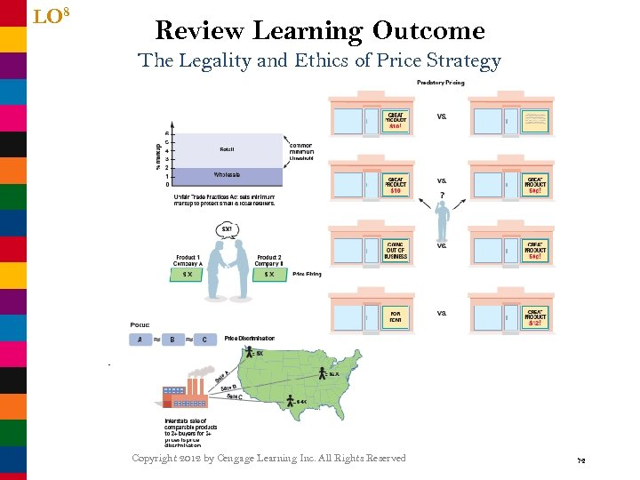 LO 8 Review Learning Outcome The Legality and Ethics of Price Strategy Copyright 2012