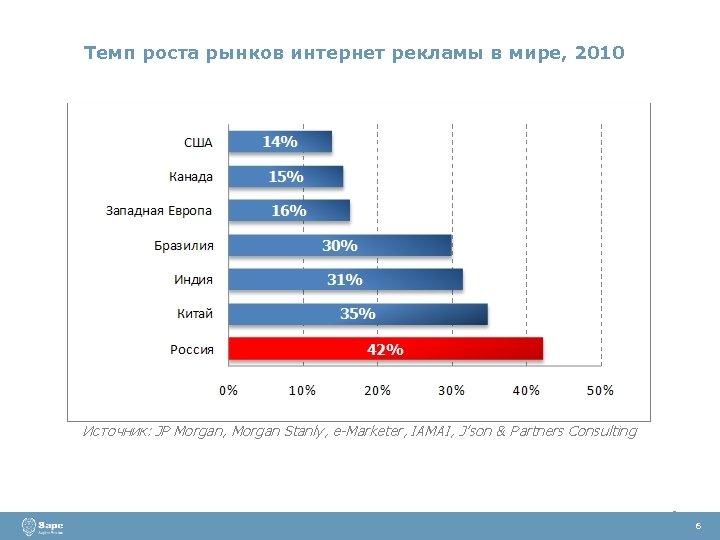 Темп роста рынков интернет рекламы в мире, 2010 6 6