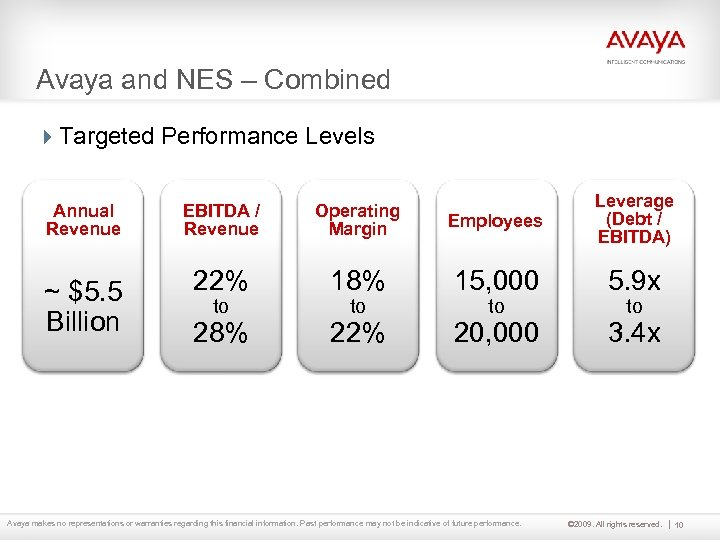 Avaya and NES – Combined 4 Targeted Performance Levels Annual Revenue ~ $5. 5