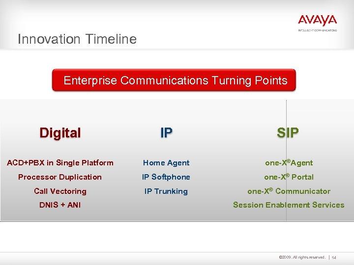 Innovation Timeline Enterprise Communications Turning Points Digital IP SIP ACD+PBX in Single Platform Home