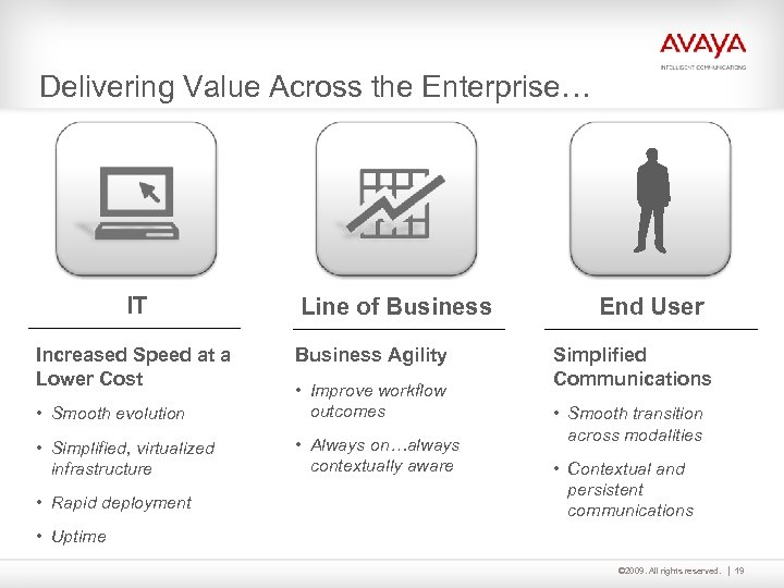 Delivering Value Across the Enterprise… IT Increased Speed at a Lower Cost Line of