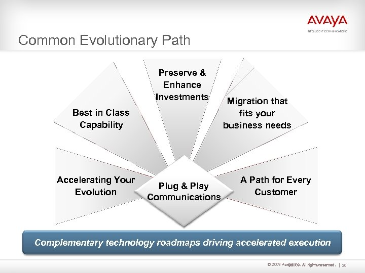 Common Evolutionary Path Preserve & Enhance Call Center Evolution Investments Best. PBX Disaggregation in