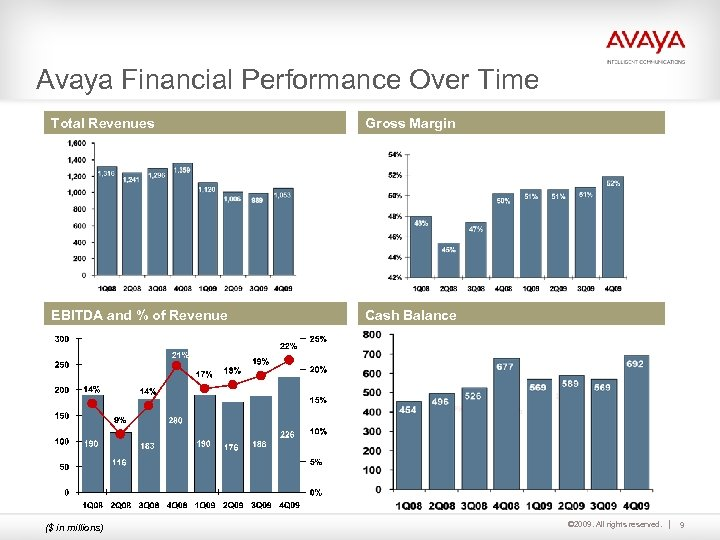 Avaya Financial Performance Over Time Total Revenues Gross Margin EBITDA and % of Revenue