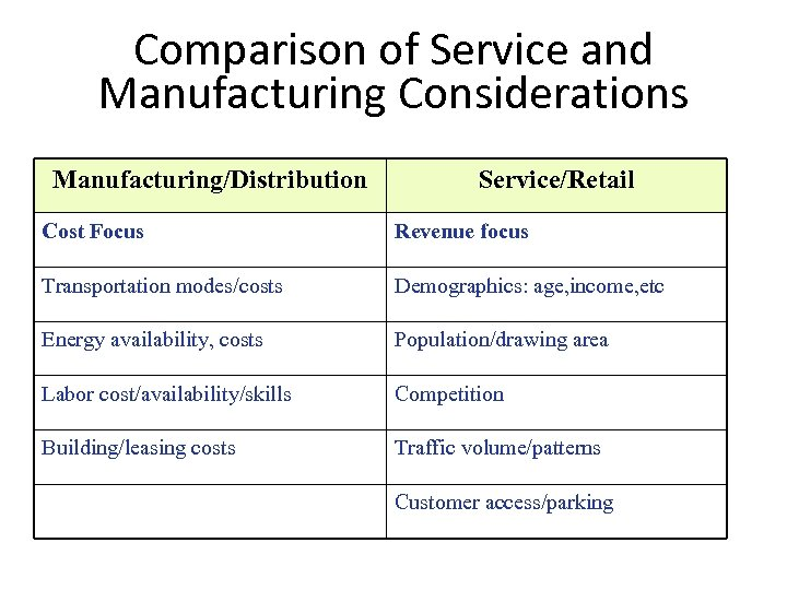 Comparison of Service and Manufacturing Considerations Manufacturing/Distribution Service/Retail Cost Focus Revenue focus Transportation modes/costs