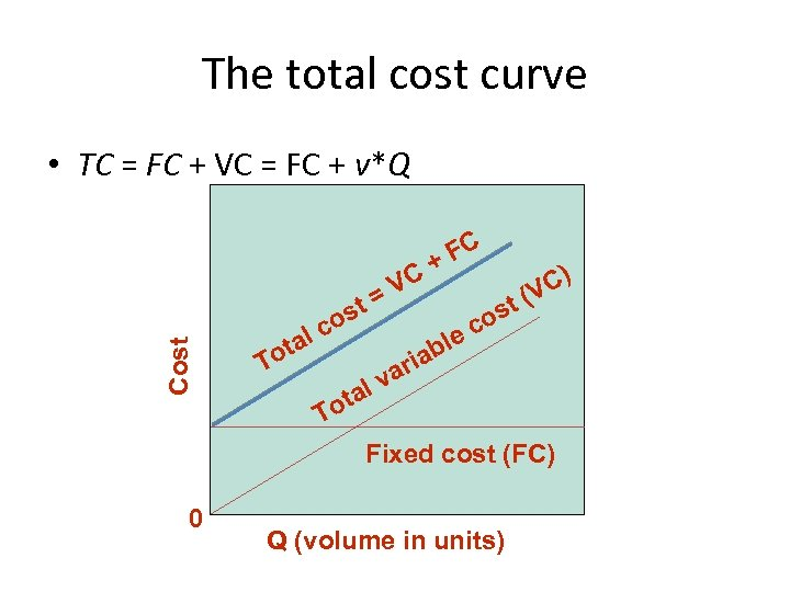 The total cost curve Cost • TC = FC + VC = FC +