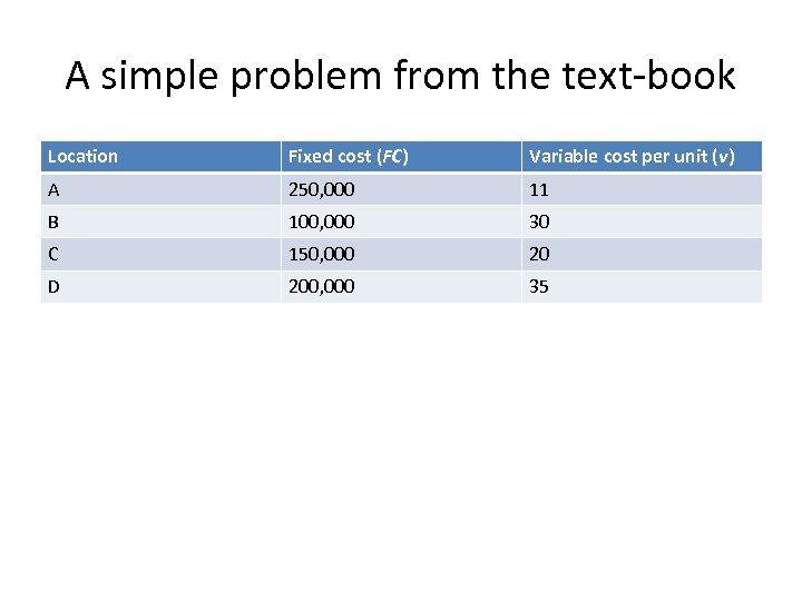 A simple problem from the text-book Location Fixed cost (FC) Variable cost per unit