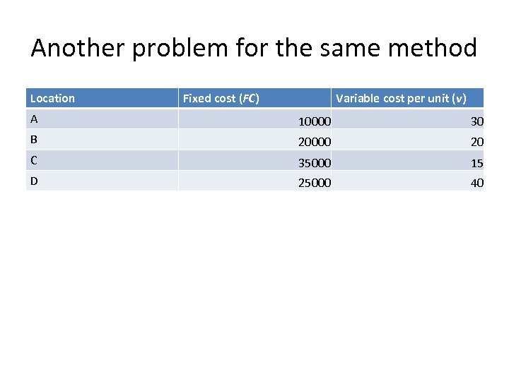 Another problem for the same method Location Fixed cost (FC) Variable cost per unit