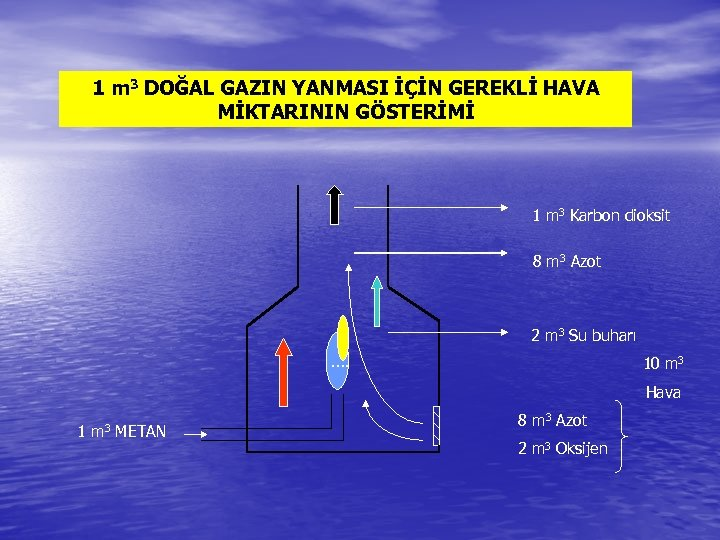 1 m 3 DOĞAL GAZIN YANMASI İÇİN GEREKLİ HAVA MİKTARININ GÖSTERİMİ 1 m 3