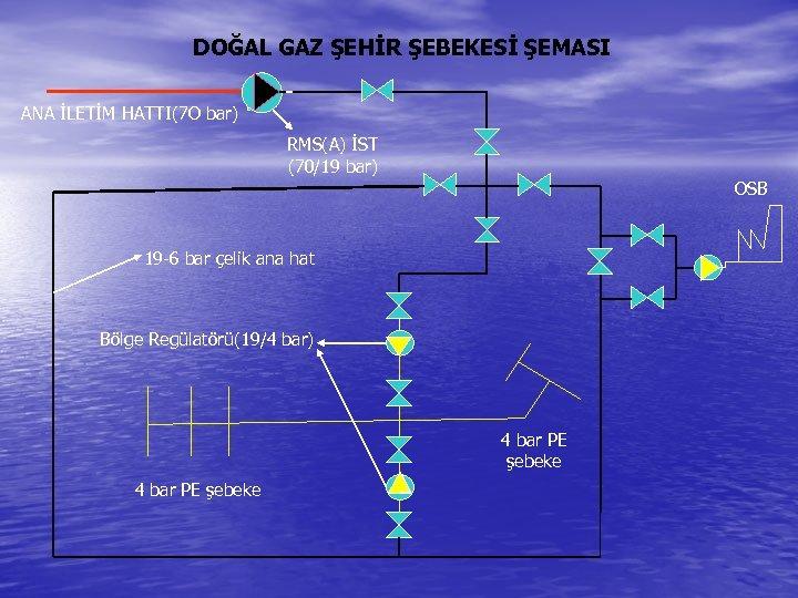 DOĞAL GAZ ŞEHİR ŞEBEKESİ ŞEMASI ANA İLETİM HATTI(7 O bar) RMS(A) İST (70/19 bar)