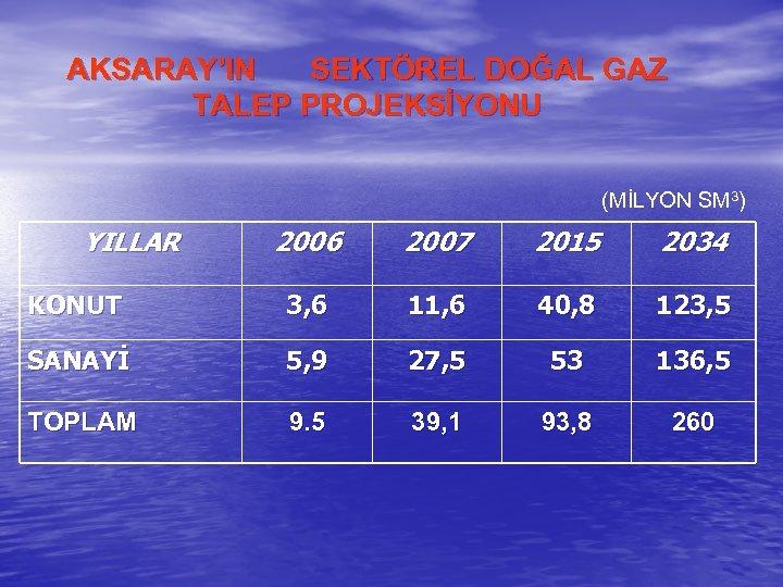 AKSARAY'IN SEKTÖREL DOĞAL GAZ TALEP PROJEKSİYONU (MİLYON SM 3) YILLAR 2006 2007 2015 2034