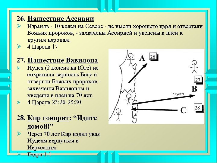26. Нашествие Ассирии Ø Израиль - 10 колен на Севере - не имели хорошего
