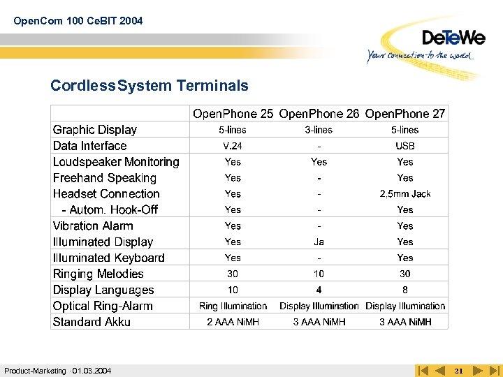 Open. Com 100 Ce. BIT 2004 Cordless System Terminals Product-Marketing · 01. 03. 2004