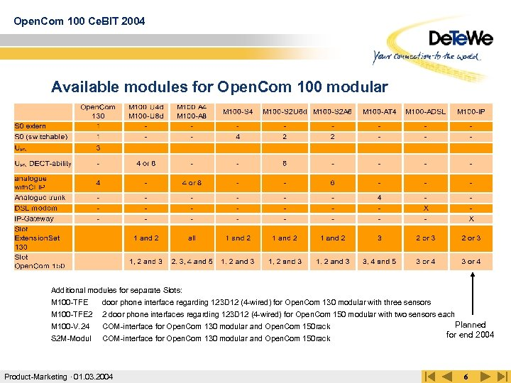 Open. Com 100 Ce. BIT 2004 Available modules for Open. Com 100 modular Additional