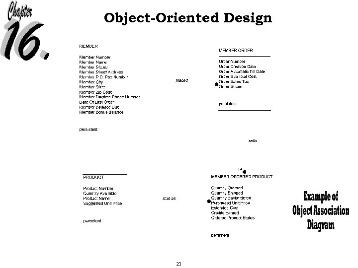 Object-Oriented Design 21