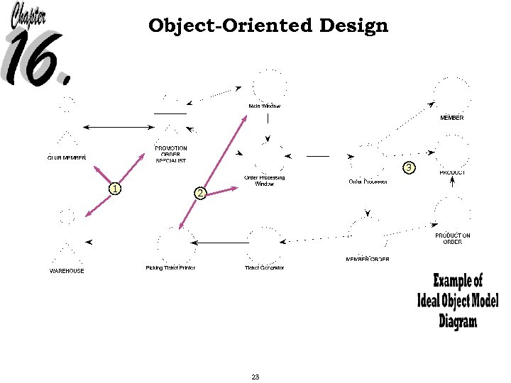 Object-Oriented Design 3 1 2 23