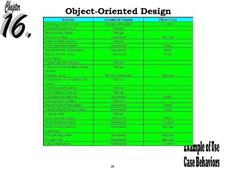 Object-Oriented Design 28