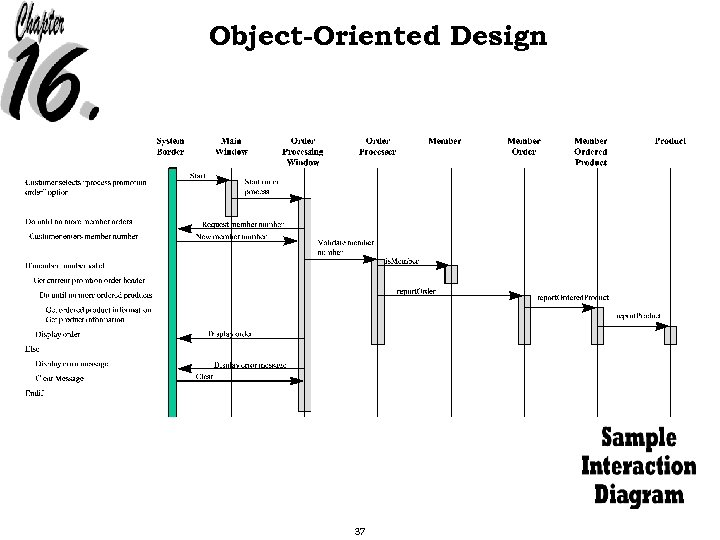 Object-Oriented Design 37