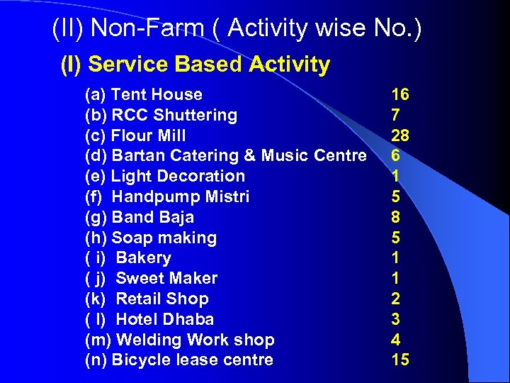 (II) Non-Farm ( Activity wise No. ) (I) Service Based Activity (a) Tent House