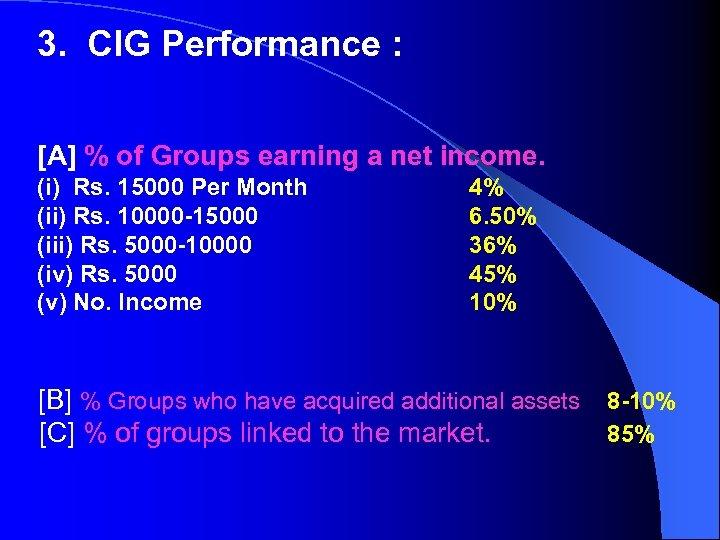 3. CIG Performance : [A] % of Groups earning a net income. (i) Rs.